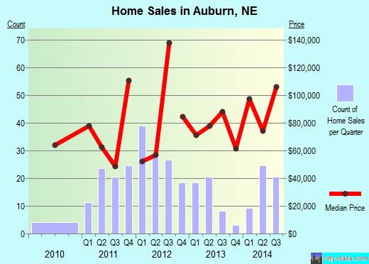 Auburn,NE real estate house value index trend