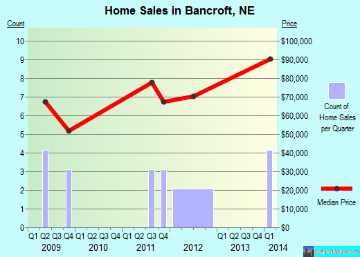 Bancroft,NE real estate house value index trend