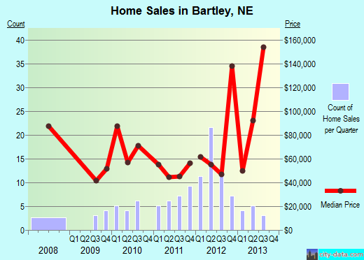 Bartley,NE real estate house value index trend