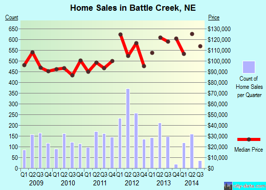 Battle Creek,NE real estate house value index trend
