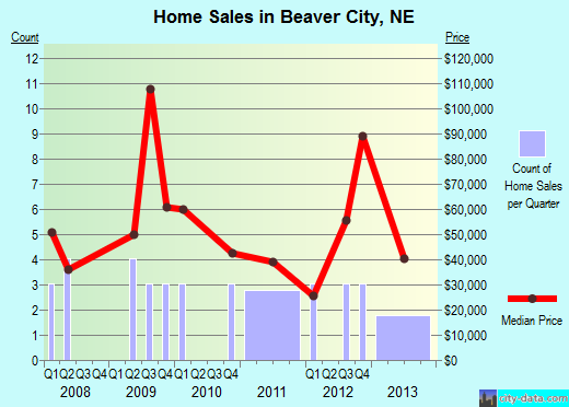 Beaver City,NE real estate house value index trend