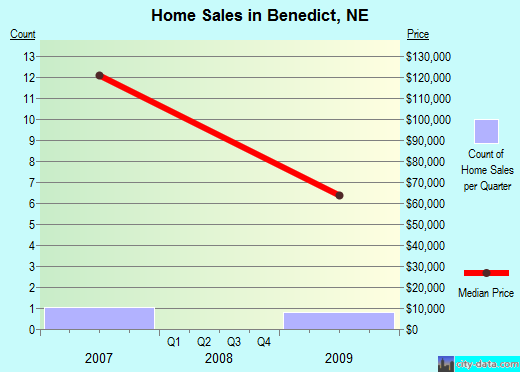 Benedict,NE real estate house value index trend