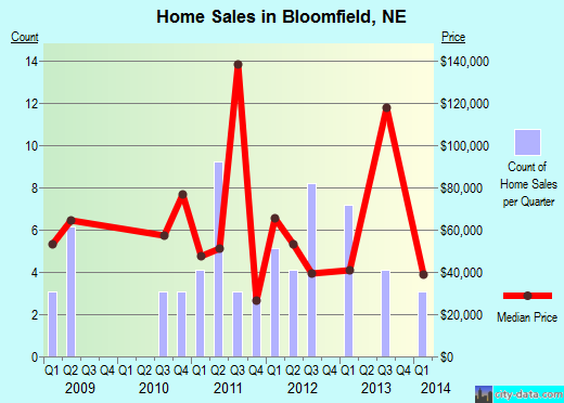 Bloomfield,NE real estate house value index trend