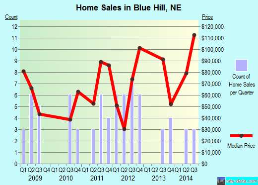 Blue Hill,NE real estate house value index trend