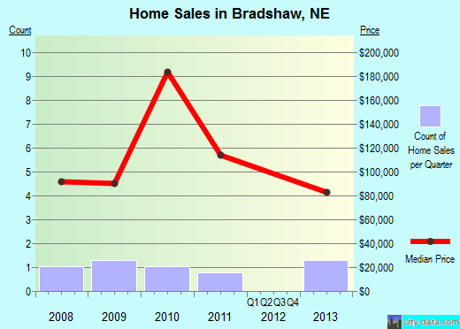 Bradshaw,NE real estate house value index trend