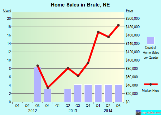 Brule,NE real estate house value index trend