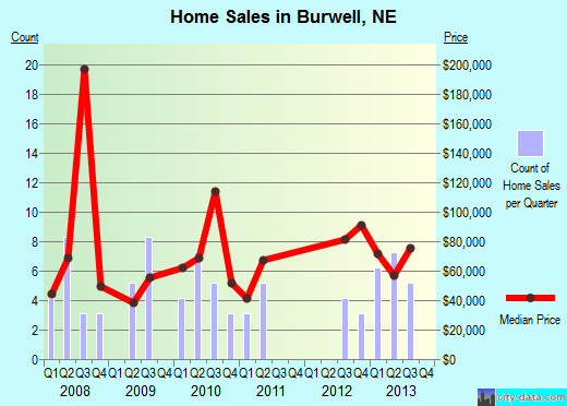 Burwell,NE real estate house value index trend