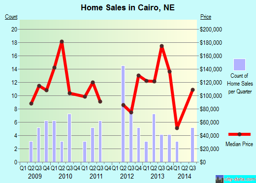 Cairo,NE real estate house value index trend