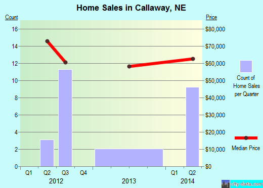 Callaway,NE real estate house value index trend