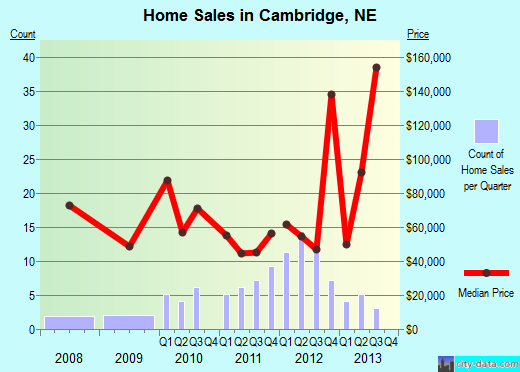 Cambridge,NE real estate house value index trend