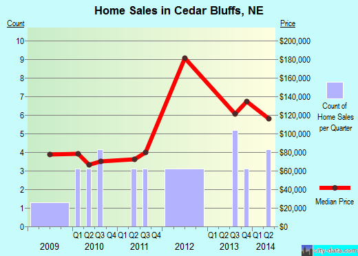 Cedar Bluffs,NE real estate house value index trend