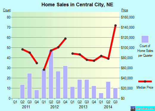 Central City,NE real estate house value index trend
