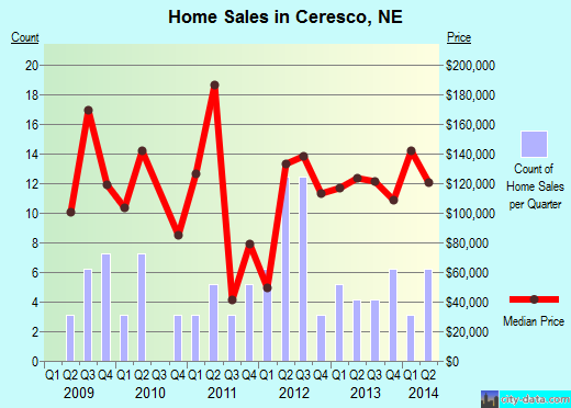 Ceresco,NE real estate house value index trend