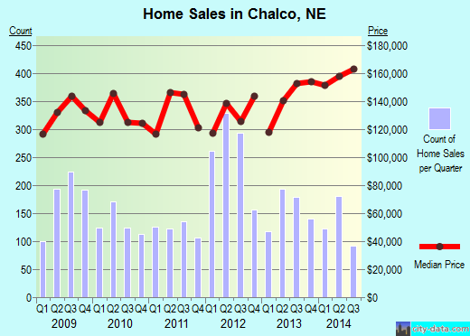 Chalco,NE real estate house value index trend