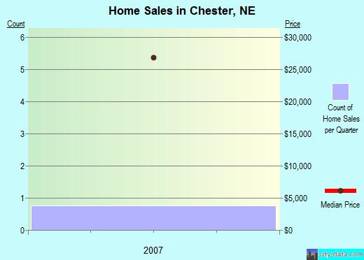 Chester,NE real estate house value index trend