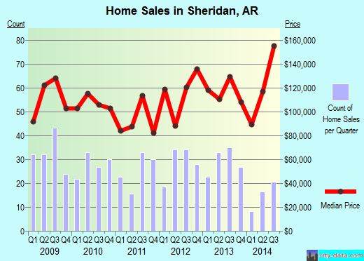 Sheridan,AR real estate house value index trend