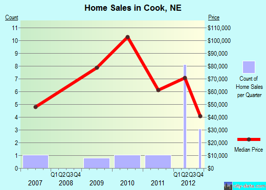Cook,NE real estate house value index trend