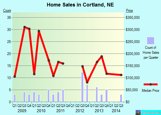 Cortland,NE index of house prices