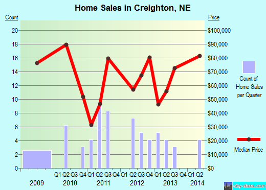 Creighton,NE real estate house value index trend