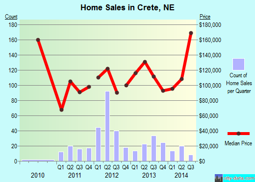 Crete,NE real estate house value index trend