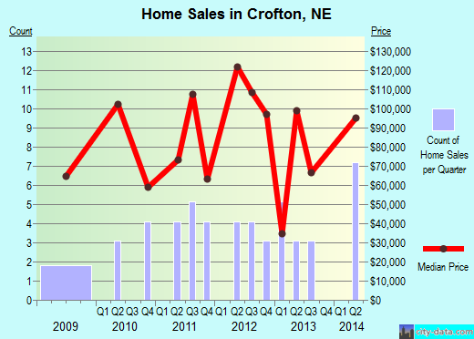 Crofton,NE real estate house value index trend