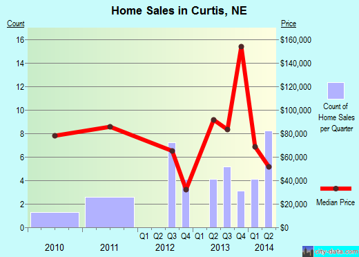 Curtis,NE real estate house value index trend