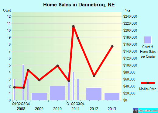 Dannebrog,NE real estate house value index trend
