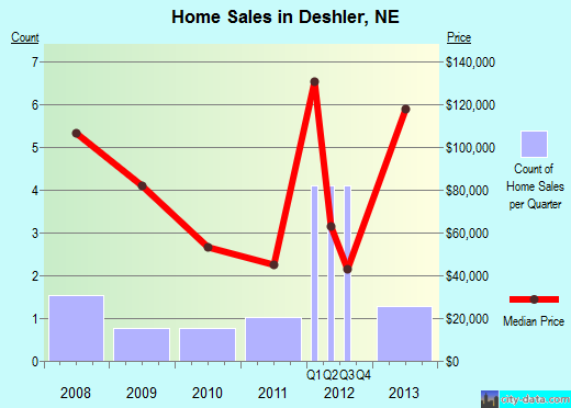 Deshler,NE real estate house value index trend