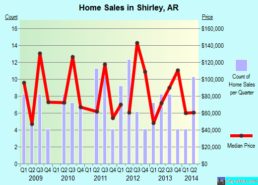 Shirley,AR real estate house value index trend