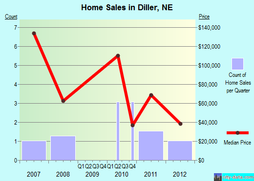 Diller,NE real estate house value index trend