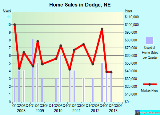 Dodge,NE real estate house value index trend