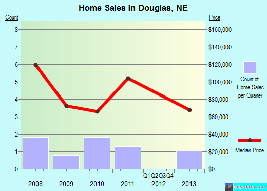 Douglas,NE real estate house value index trend