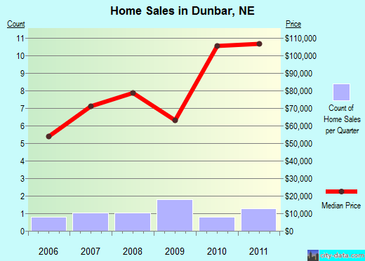 Dunbar,NE real estate house value index trend