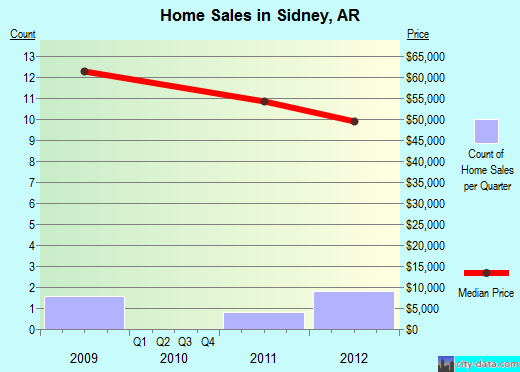 Sidney,AR real estate house value index trend