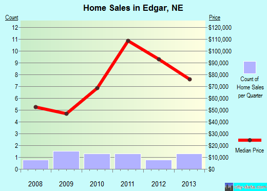 Edgar,NE index of house prices