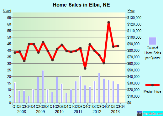 Elba,NE real estate house value index trend