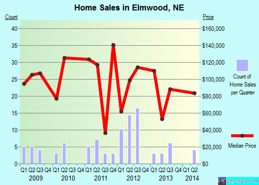 Elmwood,NE real estate house value index trend