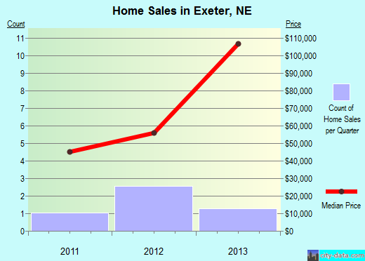 Exeter,NE real estate house value index trend