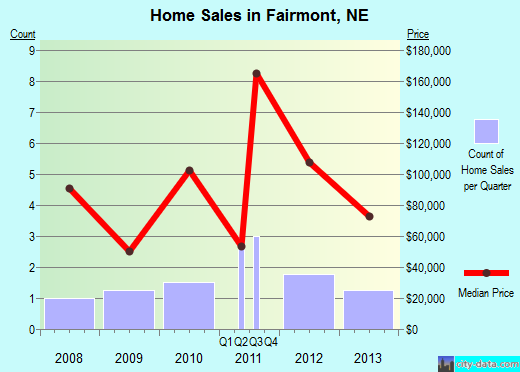 Fairmont,NE real estate house value index trend