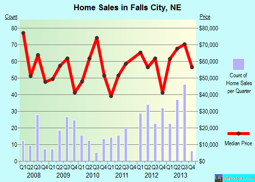 Falls City,NE index of house prices