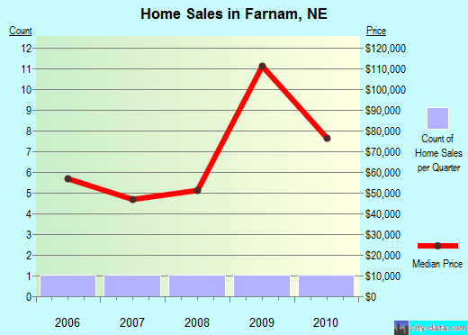 Farnam,NE real estate house value index trend
