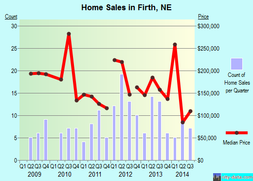 Firth,NE index of house prices