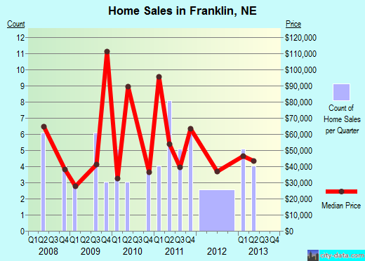 Franklin,NE real estate house value index trend