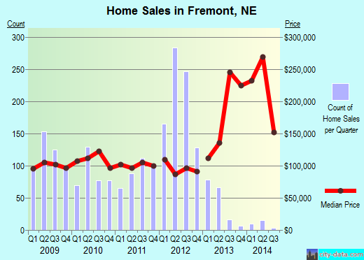 Fremont,NE real estate house value index trend