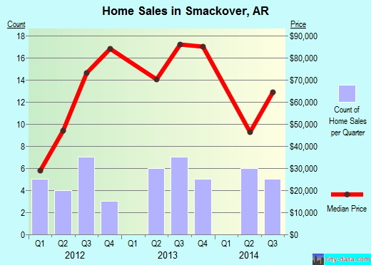 Smackover,AR real estate house value index trend