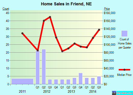 Friend,NE real estate house value index trend
