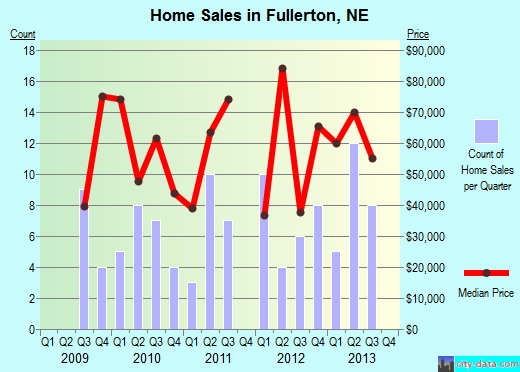 Fullerton,NE real estate house value index trend