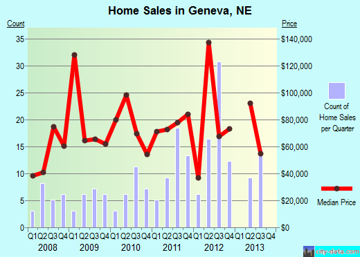 Geneva,NE real estate house value index trend