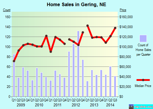 Gering,NE real estate house value index trend