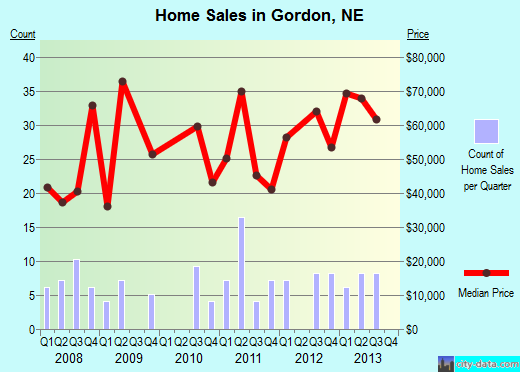 Gordon,NE real estate house value index trend